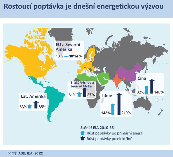 Elektrifikace s méně uhlíku v odlehlých oblastech