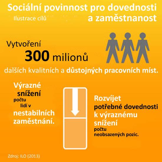 Skills - Employment 2 cz