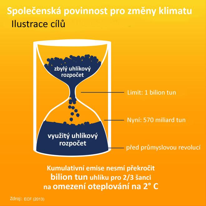 Změna klimatu 01