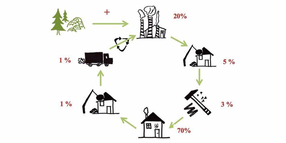 Zjednodušujeme hodnocení životního cyklu budov