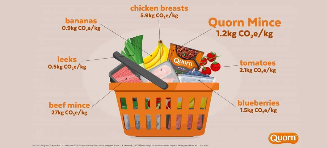 Quorn unveils carbon footprint labelling of its products