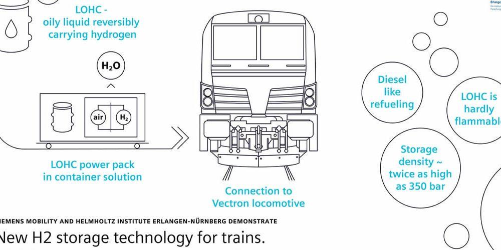 Plánovaná spolupráce při využívání technologie LOHC vželezniční dopravě